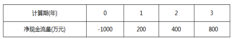 新版内蒙古呼和浩特一级建造师经济在线考试模拟试题基础资料